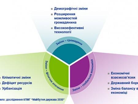 Международный конкурс для студентов и аспирантов КПМГ «Будущая Украина 2030»