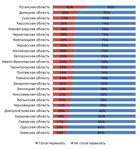 статистика по регионам Украины