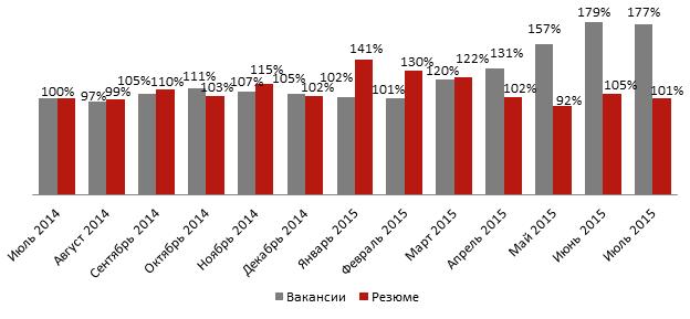 анализ рынка труда в июле