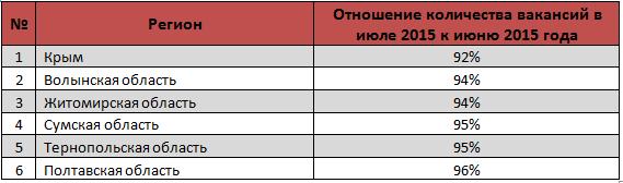 области с наименьшим количеством вакансий