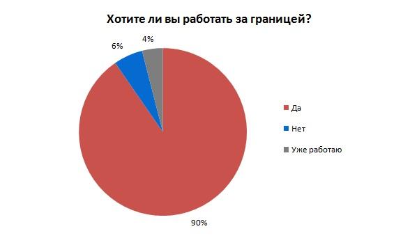 украинцы в канаде знакомства
