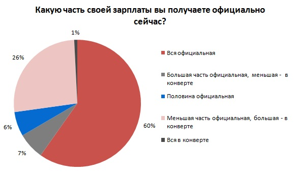 зарплата украинцев