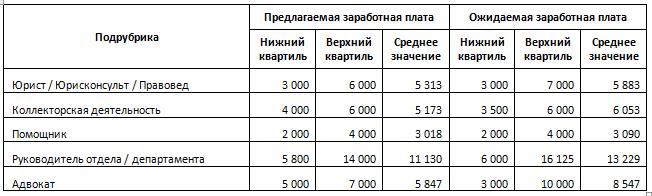 зарплаты юристов