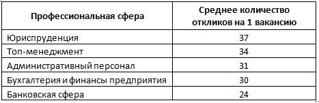 работа днепропетровск