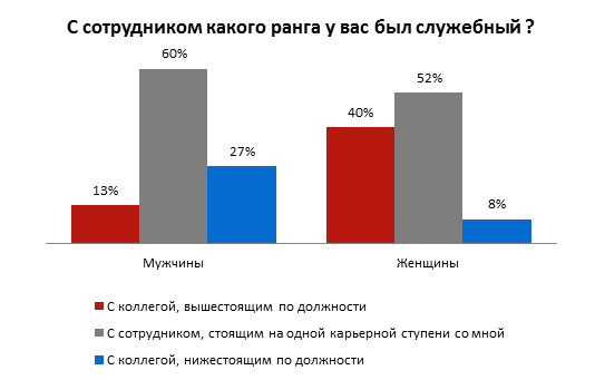 Как часто украинцы заводили отношения на работе