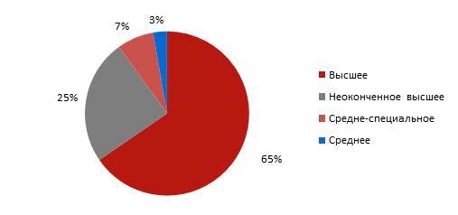 Структура резюме веб-программистов по уровню образования веб-программисты работа