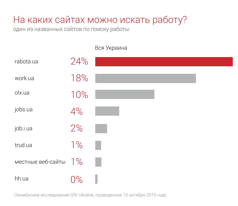 самые популярные сайты по поиску работы в россии популярные