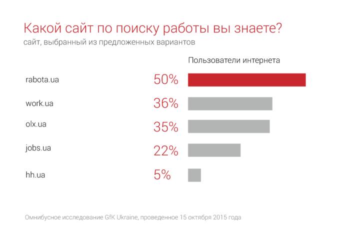 Топ сайты по поиску работы украина как сделать видео сайты