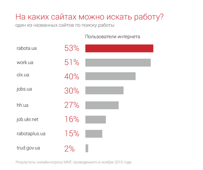 rabota.ua – самый популярный сайт по поиску работы в Украине