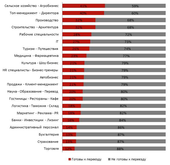 готовы ли украинцы к переезду