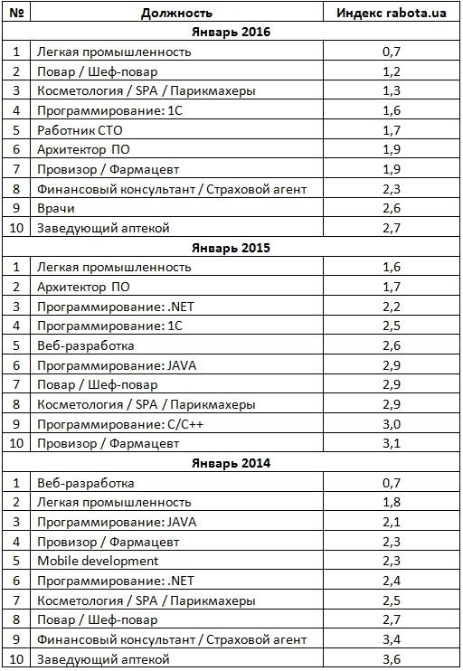 Топ-10 самых дефицитных специалистов на украинском рынке труда