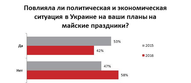 как украинцы проведут майские праздники