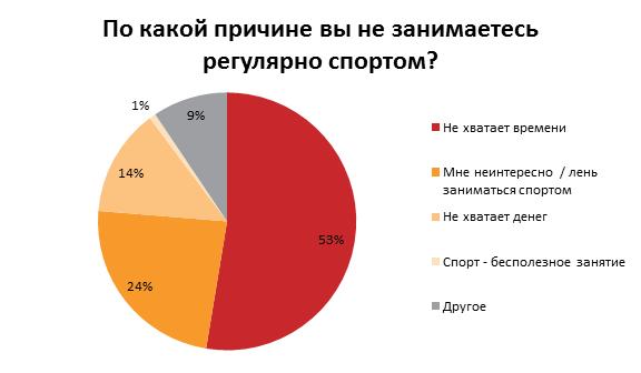 как украинцы поддерживают себя в форме