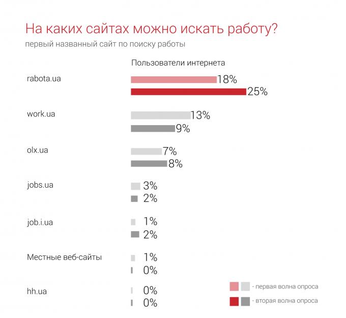 rabota.ua остается самым популярным сайтом по поиску работы в Украине