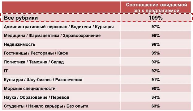 зарплаты в Украине