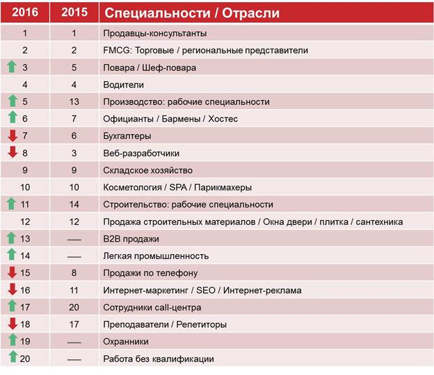 топ-20 самых востребованных специалистов рынка труда
