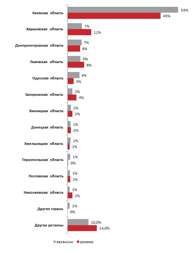 Сколько зарабатывают системные администраторы: исследование вакансий и резюме