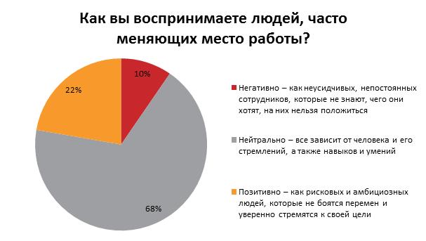 Что заставляет украинцев менять работу: результаты опроса