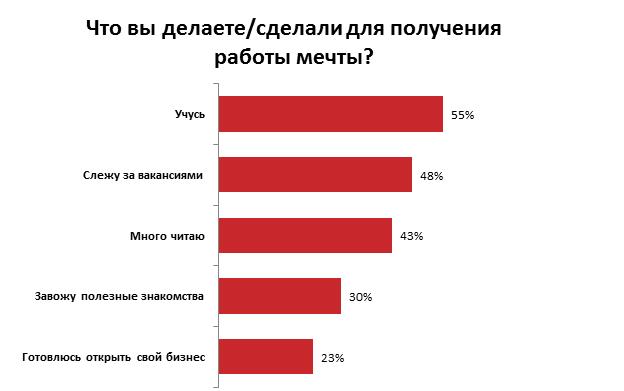 Как представляют работу своей мечты украинцы: результаты опроса