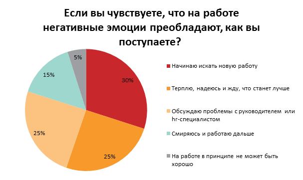 С какими эмоциями украинцы ходят на работу: результаты опроса