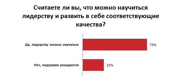 отношение украинцев к своим начальникам
