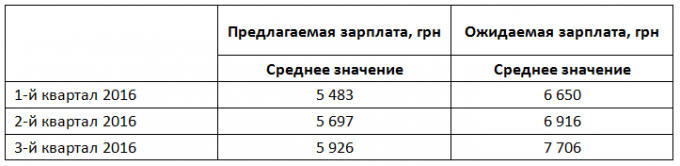 какую зарплату получает повар в таджикистане