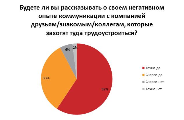 Что раздражает украинцев при поиске работа: результаты опроса