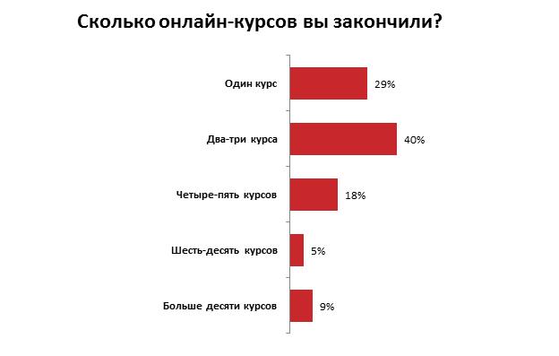 Зачем украинцы проходят онлайн-курсы: результаты опроса