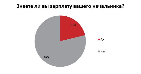 73% сотрудников хотели бы знать зарплаты своих коллег: результаты опроса