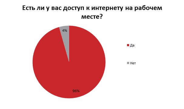 сколько людей знакомится в интернете