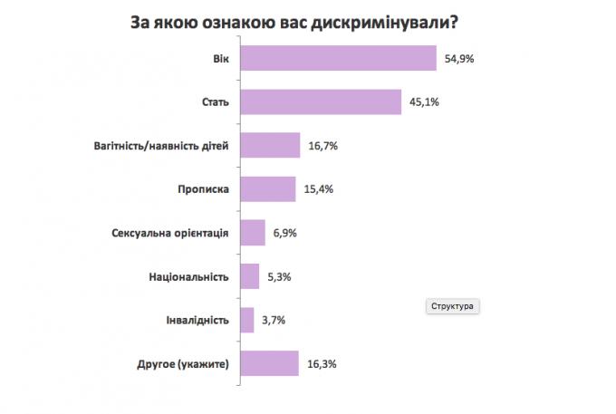 Как нарушают права украинцев при поиске работы: результаты опроса