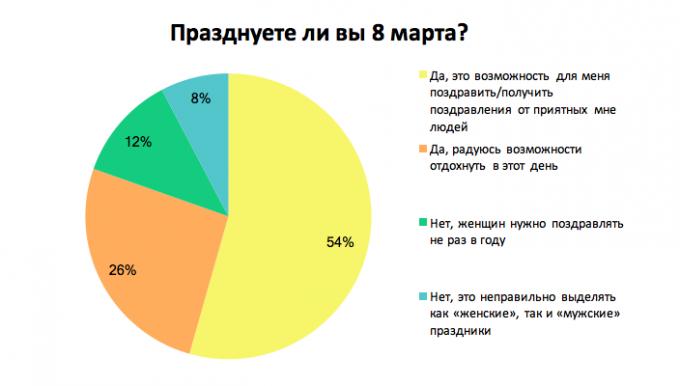 Как украинские сотрудники относятся к 8 марта: результаты опроса