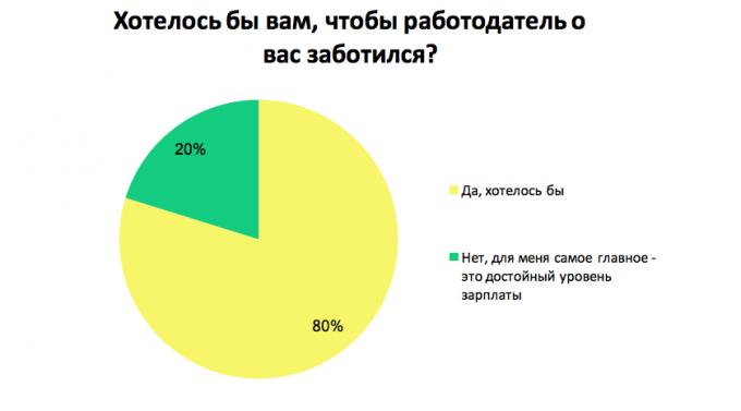Какие «плюшки» предлагают компании украинским сотрудникам: результаты опроса