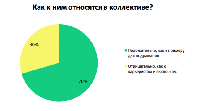 Как украинские сотрудники относятся к трудоголизму: результаты опроса
