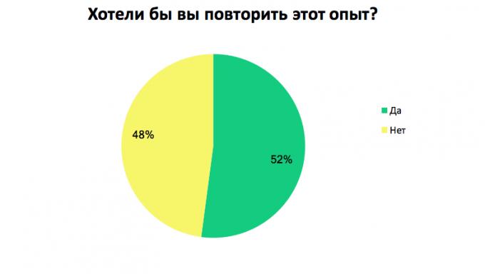 Почему украинские сотрудники делают перерыв в карьере: результаты опроса