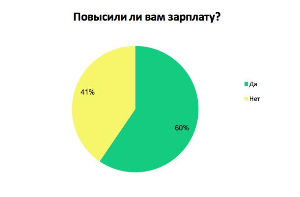 Как украинскому фрилансеру работать cockpit 2 freelance
