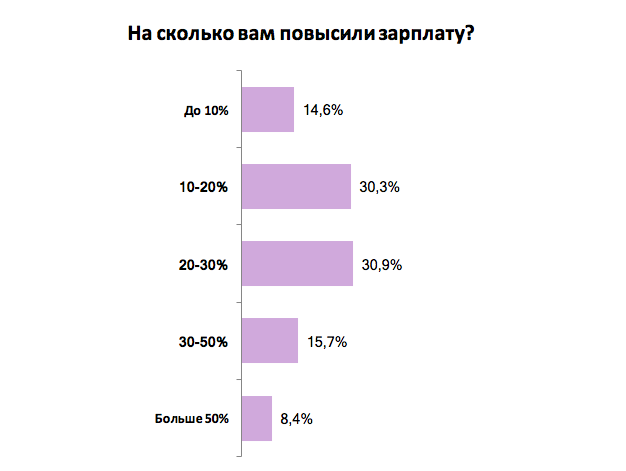 Как изменились зарплаты украинских сотрудников: результаты опроса