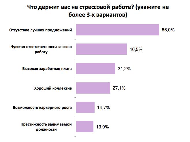 Как часто украинцы испытывают стресс на работе: результаты опроса