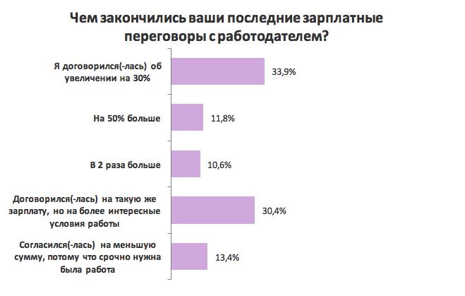Какую зарплату просят на собеседовании украинские сотрудники: результаты опроса