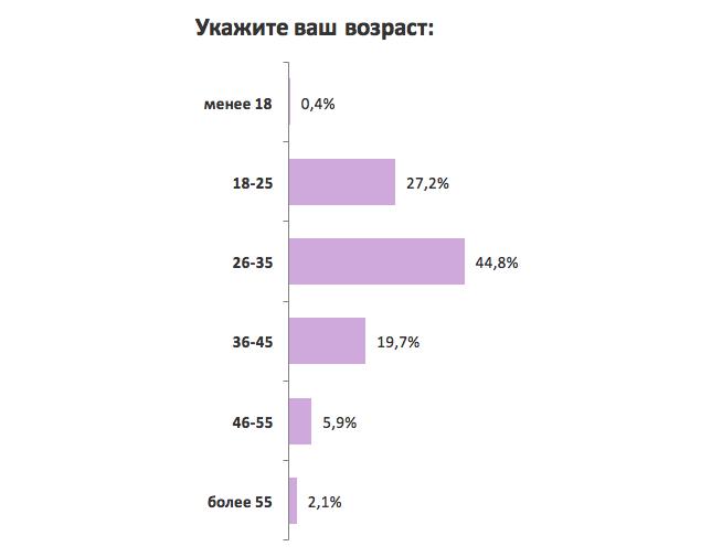 Украинцы рассказали, как и с кем работают на фрилансе: результаты опроса