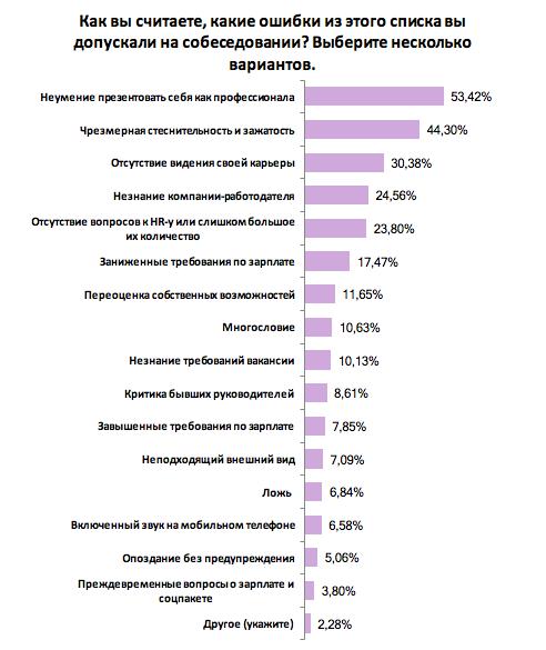 Украинцы рассказали, какие ошибки стоили им работы: результаты опроса
