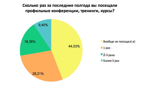 Как украинские сотрудники себя развивают: результаты опроса