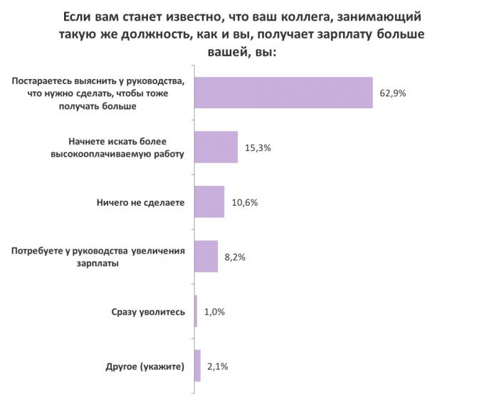 70% сотрудников хотели бы знать, сколько зарабатывают коллеги: результаты опроса