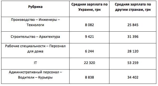 Какую работу предлагают зарубежные работодатели украинцам: аналитика