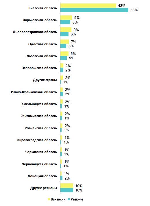 Дорогие боссы: какие зарплаты у украинских топов