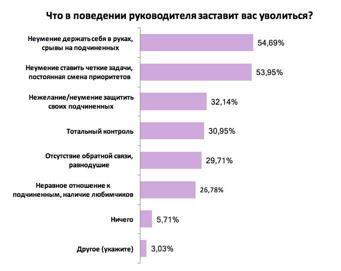 Что заставляет украинцев увольняться с работы: результаты опроса