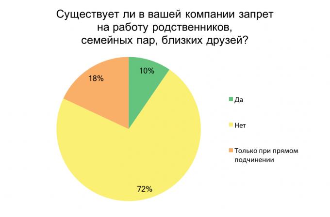 Как работают рекомендации друзей при поиске работы: результаты опроса