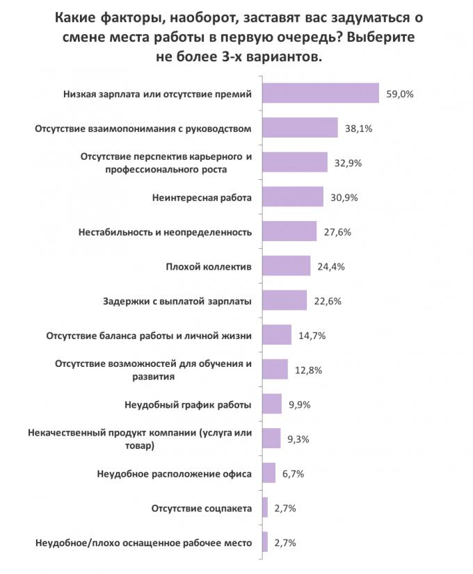Как компании удерживают своих сотрудников: результаты опроса