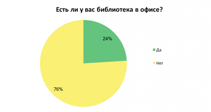 Сколько книг в год прочитывают украинцы: результаты опроса