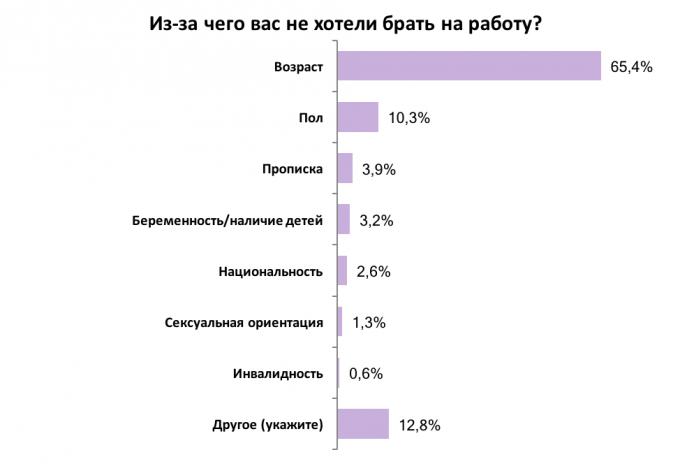 Неопытность, возраст и низкая зарплата: украинцы рассказали, что мешает им найти работу